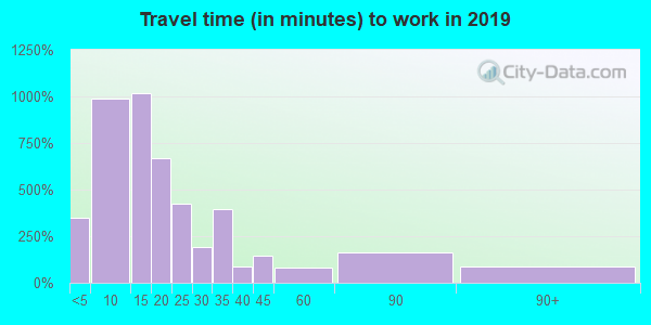 61301 zip code travel time to work (commute)