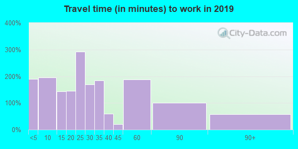 61310 zip code travel time to work (commute)