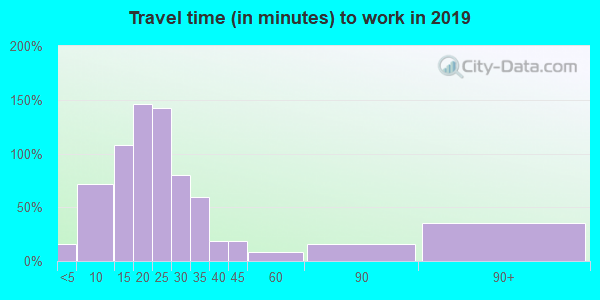 61322 zip code travel time to work (commute)
