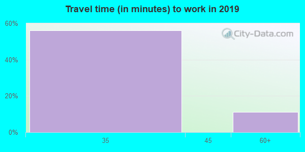 Travel time to work (commute) in zip code 61426