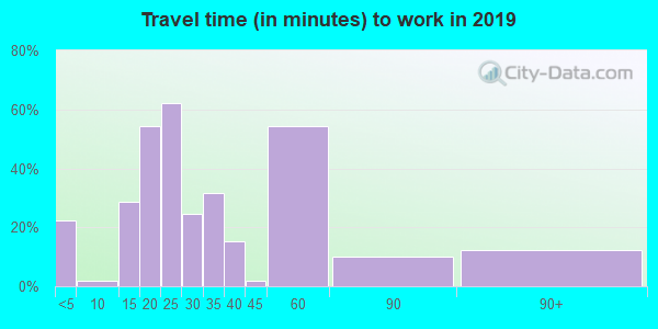 61453 zip code travel time to work (commute)