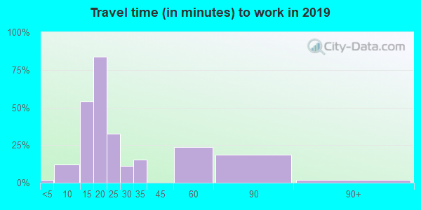 61472 zip code travel time to work (commute)