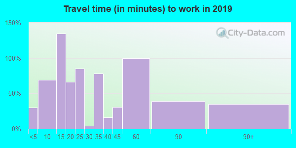 61483 zip code travel time to work (commute)