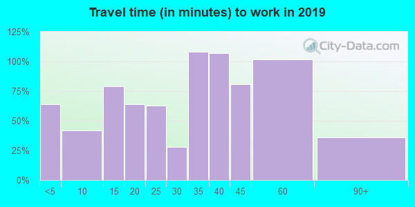 61486 zip code travel time to work (commute)