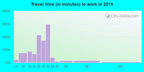 61547 zip code travel time to work (commute)