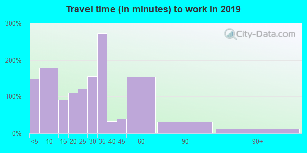 61559 zip code travel time to work (commute)