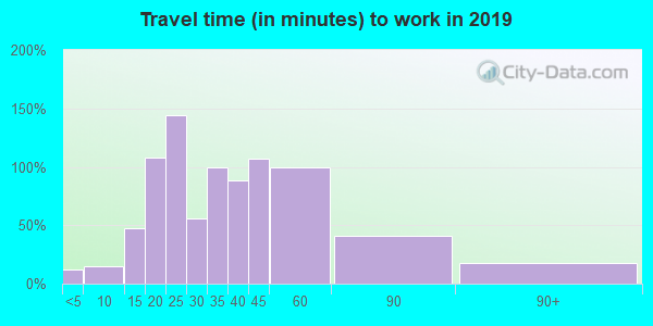 61570 zip code travel time to work (commute)