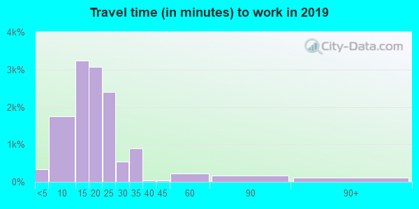 61604 zip code travel time to work (commute)
