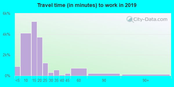 61701 zip code travel time to work (commute)
