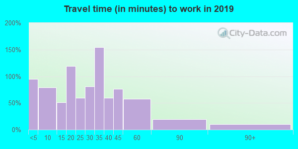 61744 zip code travel time to work (commute)
