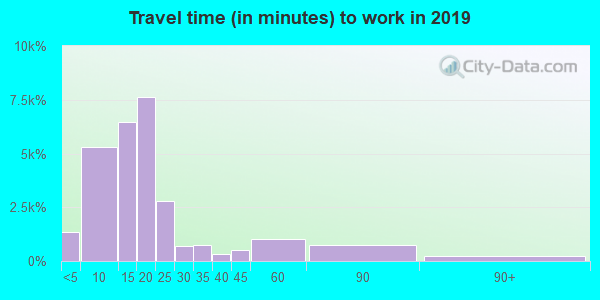 61761 zip code travel time to work (commute)