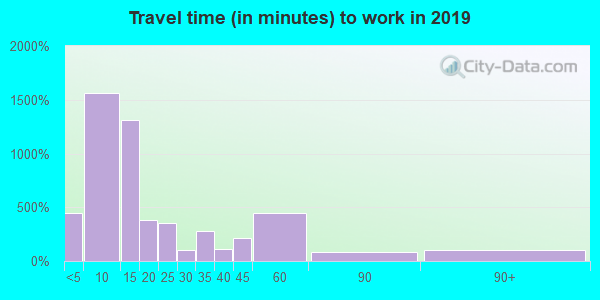 61764 zip code travel time to work (commute)