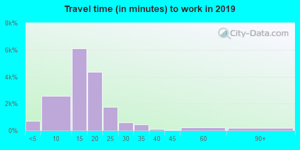 61820 zip code travel time to work (commute)