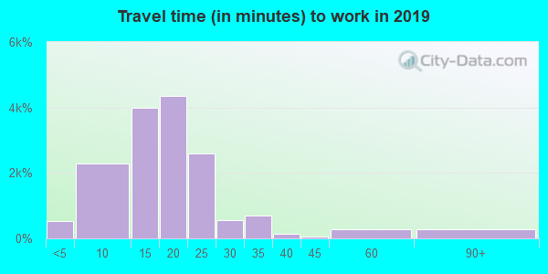 61821 zip code travel time to work (commute)