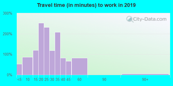61858 zip code travel time to work (commute)