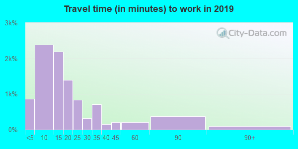 61938 zip code travel time to work (commute)