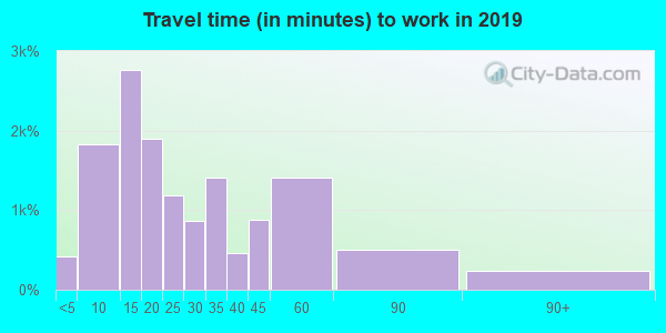 62002 zip code travel time to work (commute)