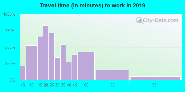 62010 zip code travel time to work (commute)