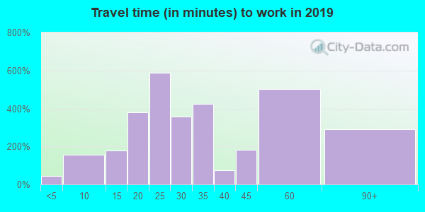 62012 zip code travel time to work (commute)