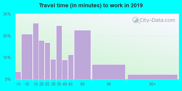 62025 zip code travel time to work (commute)