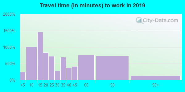 62035 zip code travel time to work (commute)