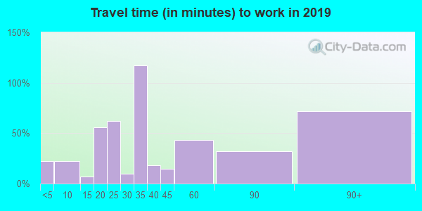 62063 zip code travel time to work (commute)