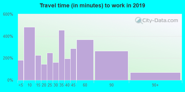 62088 zip code travel time to work (commute)