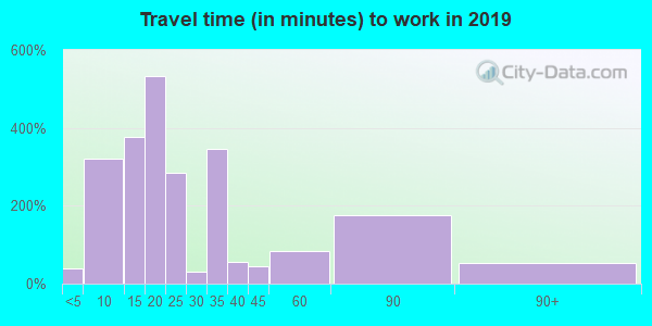 Travel time to work (commute) in zip code 62201