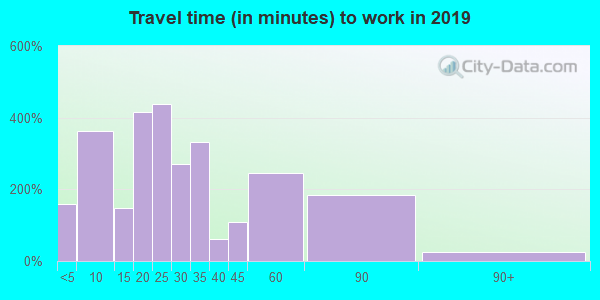 62243 zip code travel time to work (commute)