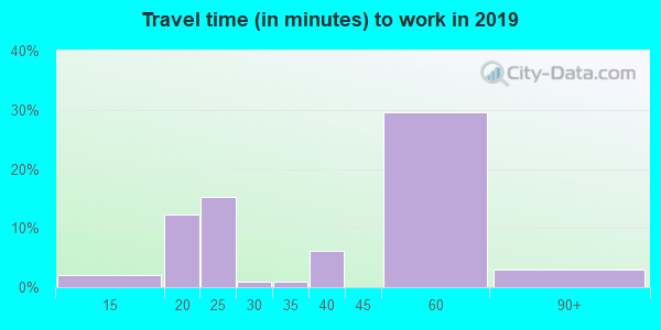 62273 zip code travel time to work (commute)