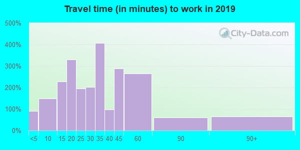 62285 zip code travel time to work (commute)