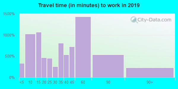 62298 zip code travel time to work (commute)