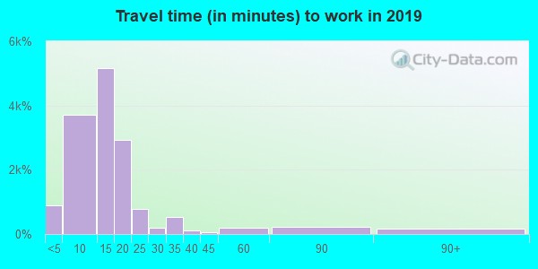 62301 zip code travel time to work (commute)