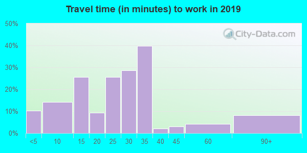 62345 zip code travel time to work (commute)