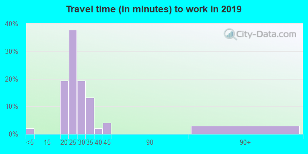 62348 zip code travel time to work (commute)