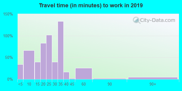 62376 zip code travel time to work (commute)