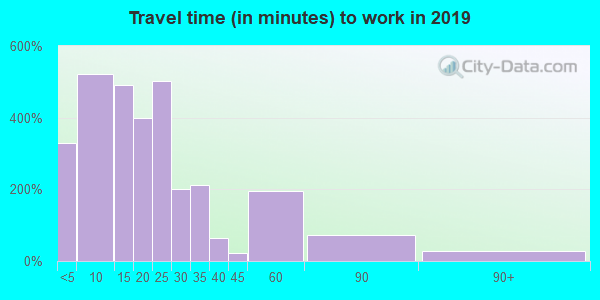 62439 zip code travel time to work (commute)