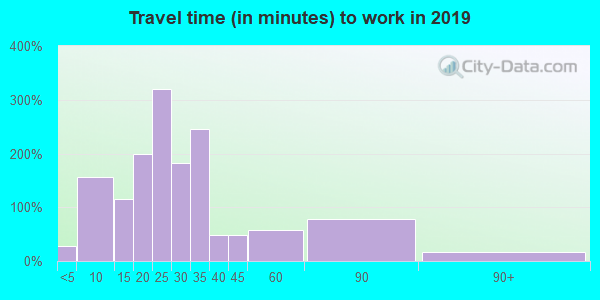 62447 zip code travel time to work (commute)