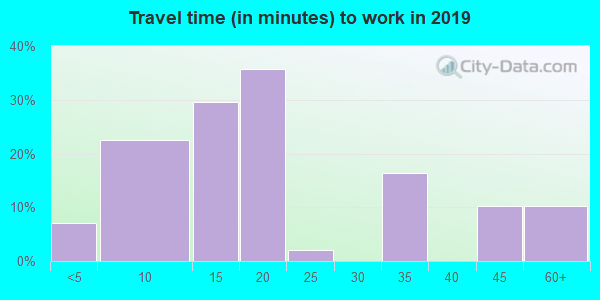 62523 zip code travel time to work (commute)