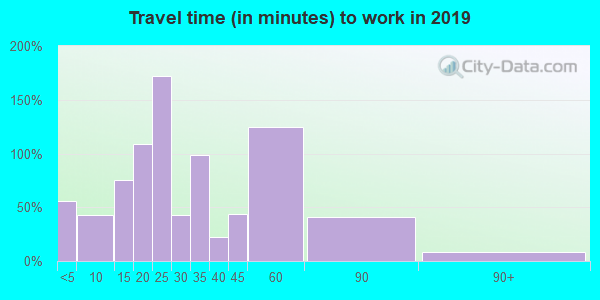 62546 zip code travel time to work (commute)