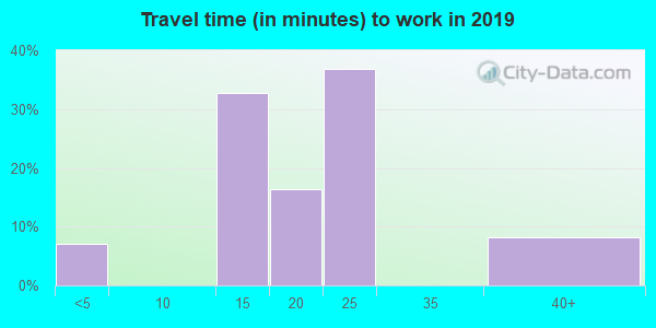 62639 zip code travel time to work (commute)