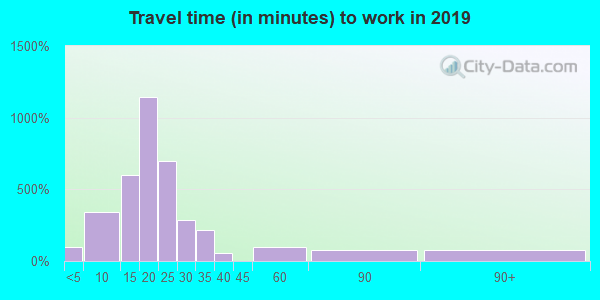 62707 zip code travel time to work (commute)