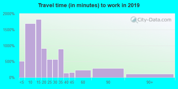 62801 zip code travel time to work (commute)