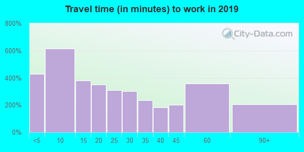 62832 zip code travel time to work (commute)