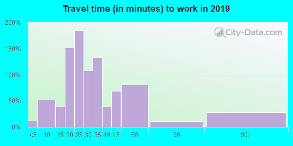 62849 zip code travel time to work (commute)