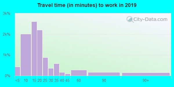 62864 zip code travel time to work (commute)
