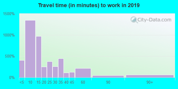 62881 zip code travel time to work (commute)