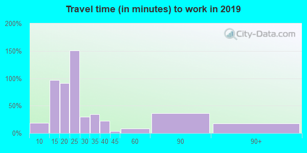 62893 zip code travel time to work (commute)