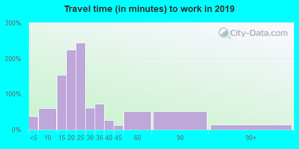 62898 zip code travel time to work (commute)