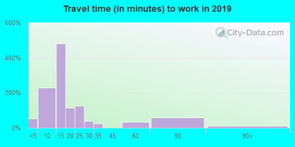 62903 zip code travel time to work (commute)